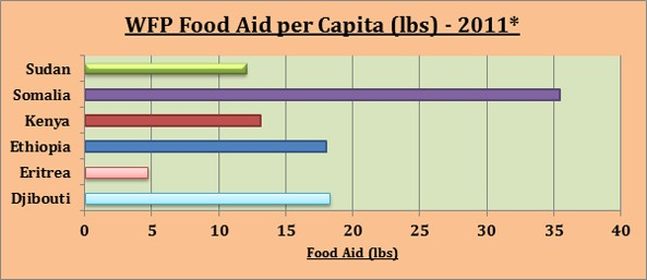 * Source: World Food Programme and World Bank [xviii]