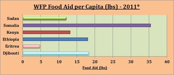 * Source: World Food Programme and World Bank [xviii]