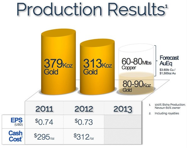High grade, low cost Gold, Copper, Silver and Zinc production