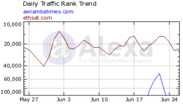 Alexa's global traffic rankings as of June 29, 2013 (Source: Alexa.com)