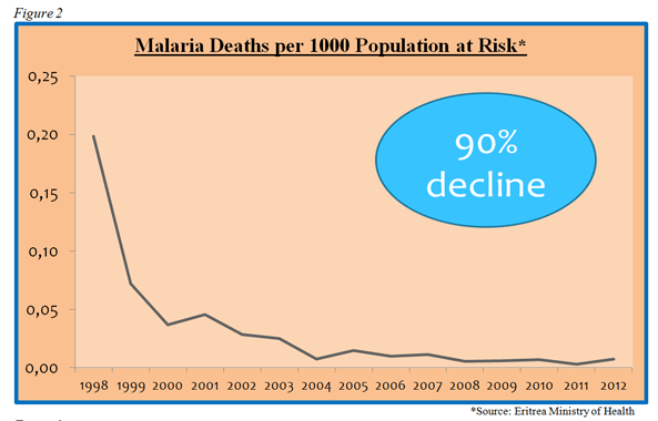 Malaria deaths per 1000 population declined by 90%