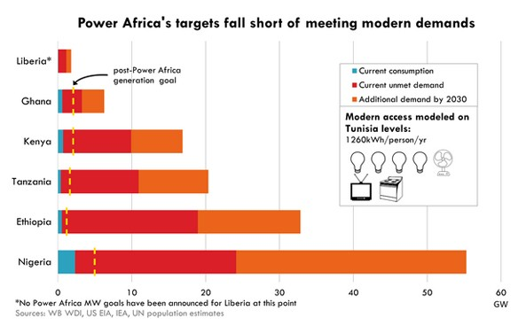 Graph showing Ethiopia's current power consumption, unmet demands and additional demands by 2030