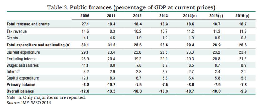 eritrea-public-finance