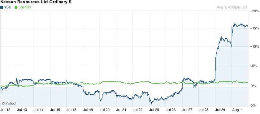 Nevsun NSU shares stocks up
