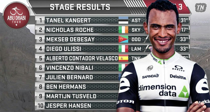 Eritrea's Mekseb Debesay Shines on Abu Dhabi Tour Queen Stage to Finish 3rd