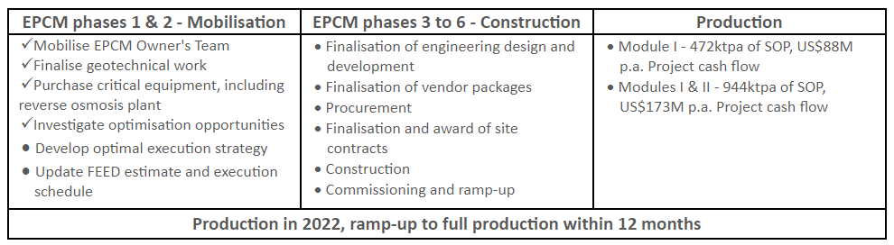 is now moving to Phase 2